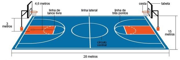 Como jogar basquete: especificações da quadra de basquete